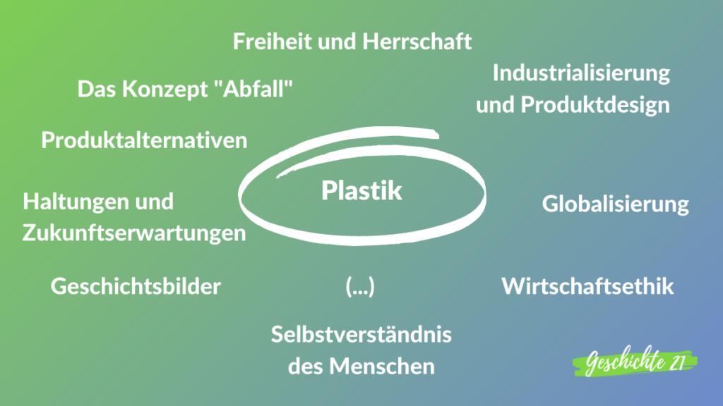 Mindmap zu Plastik und verwandten Themenbereichen
